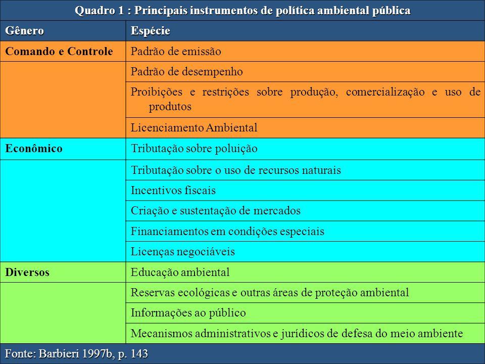 ambientaladv@yahoo.com.br 65-3023-077011 Quadro 1 : Principais instrumentos de política ambiental pública GêneroEspécie Comando e ControlePadrão de em