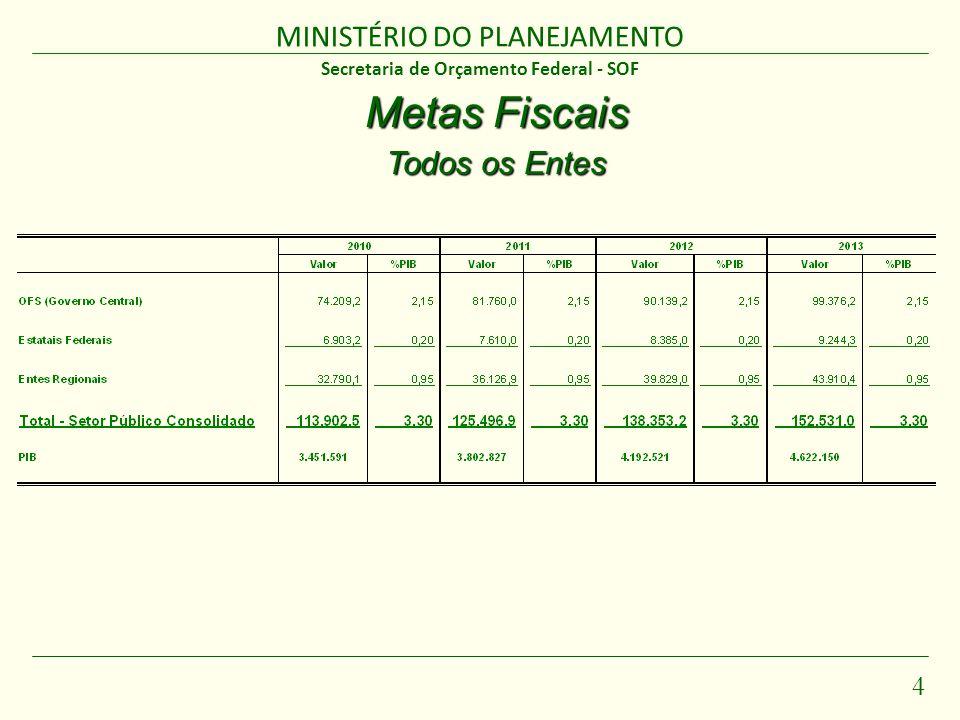 MINISTÉRIO DO PLANEJAMENTO 5 PLDO 2011 Principais Dispositivos MINISTÉRIO DO PLANEJAMENTO Brasília - abril/10