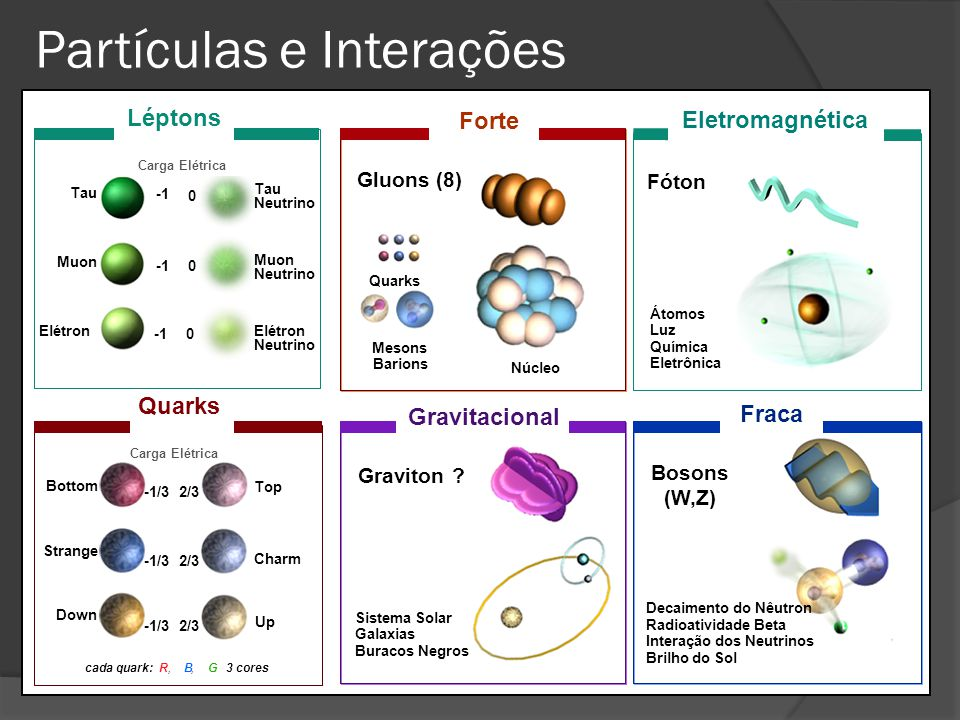 Partículas e Interações Gluons (8) Quarks Mesons Barions Núcleo Graviton ? Bosons (W,Z) Átomos Luz Química Eletrônica Sistema Solar Galaxias Buracos N