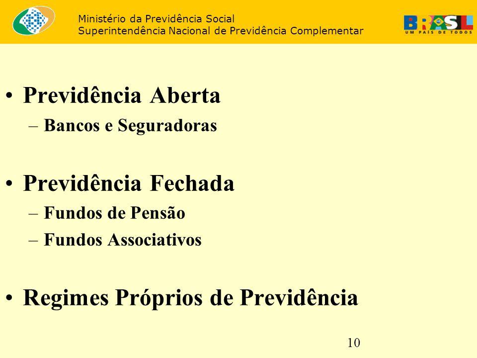 10 Previdência Aberta –Bancos e Seguradoras Previdência Fechada –Fundos de Pensão –Fundos Associativos Regimes Próprios de Previdência Ministério da P