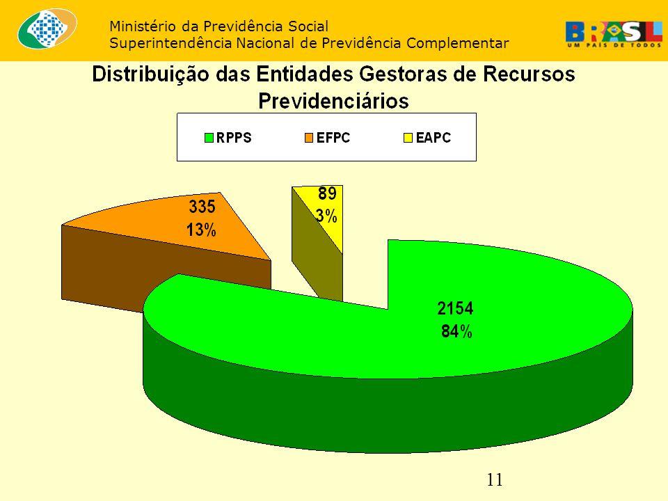 11 Ministério da Previdência Social Superintendência Nacional de Previdência Complementar