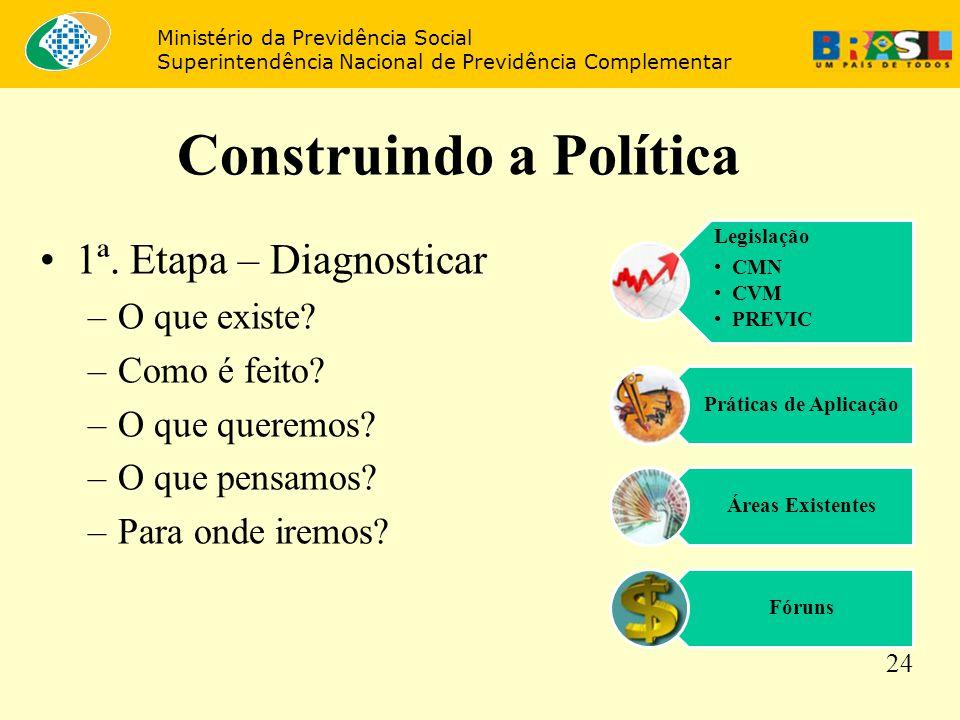 Construindo a Política 1ª. Etapa – Diagnosticar –O que existe? –Como é feito? –O que queremos? –O que pensamos? –Para onde iremos? Legislação CMN CVM