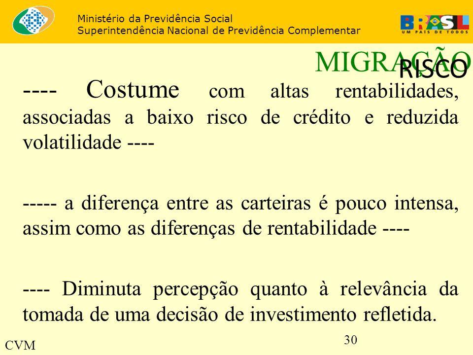30 MIGRAÇÃO ---- Costume com altas rentabilidades, associadas a baixo risco de crédito e reduzida volatilidade ---- ----- a diferença entre as carteir