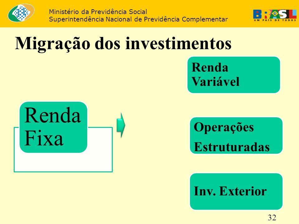 32 Migração dos investimentos Ministério da Previdência Social Superintendência Nacional de Previdência Complementar Renda Fixa Renda Variável Inv. Ex