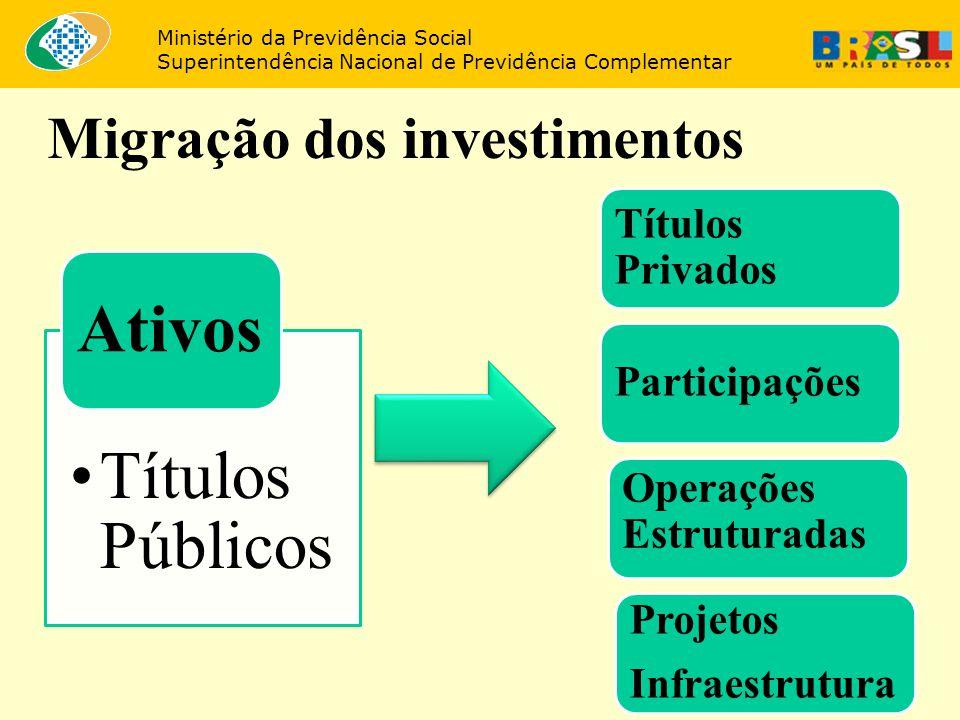 33 Migração dos investimentos Ministério da Previdência Social Superintendência Nacional de Previdência Complementar Títulos Públicos Ativos Títulos P