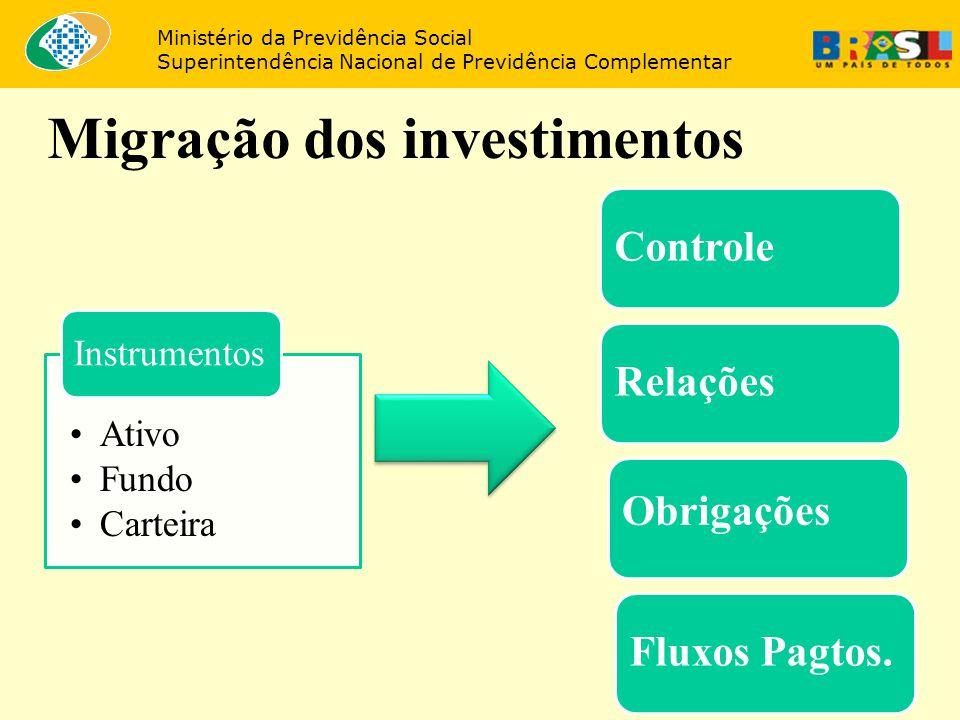 34 Migração dos investimentos Ministério da Previdência Social Superintendência Nacional de Previdência Complementar Ativo Fundo Carteira Instrumentos