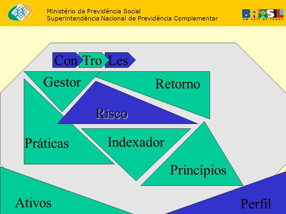 36 Retorno Princípios Gestor Ativos Indexador Perfil Práticas Risco LesTroCon Ministério da Previdência Social Superintendência Nacional de Previdênci