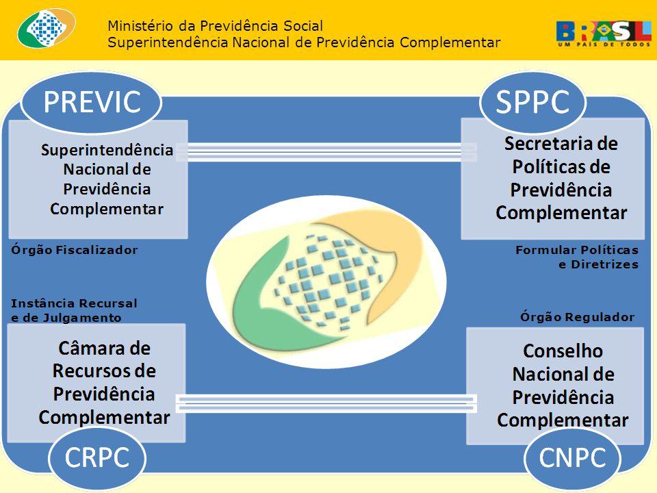 35 Migração dos investimentos Ministério da Previdência Social Superintendência Nacional de Previdência Complementar Crédito Riscos AmbientaisSociais Acionistas Operações