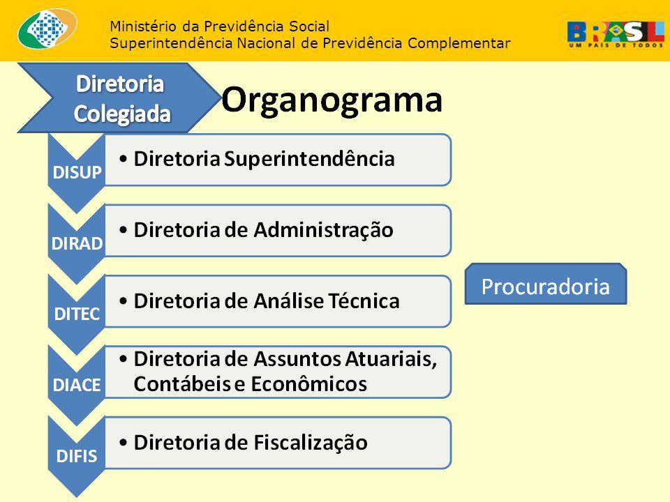 Próximos Passos Concurso Público Regimento Interno Mudança de Sede Orçamento (TAFIC) Organização administrativa.