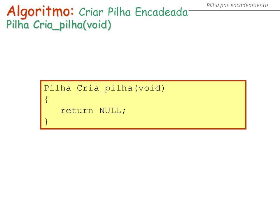 Algoritmo: Algoritmo: Criar Pilha Encadeada Pilha Cria_pilha(void) Pilha por encadeamento Pilha Cria_pilha(void) { return NULL; }