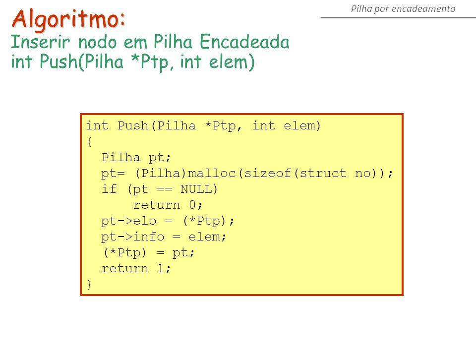 int Push(Pilha *Ptp, int elem) { Pilha pt; pt= (Pilha)malloc(sizeof(struct no)); if (pt == NULL) return 0; pt->elo = (*Ptp); pt->info = elem; (*Ptp) = pt; return 1; } Algoritmo: Inserir nodo em Pilha Encadeada int Push(Pilha *Ptp, int elem) Pilha por encadeamento