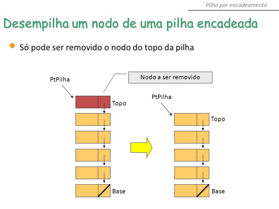 PtPilha Topo Desempilha um nodo de uma pilha encadeada Pilha por encadeamento Topo PtPilha Base Só pode ser removido o nodo do topo da pilha Nodo a ser removido