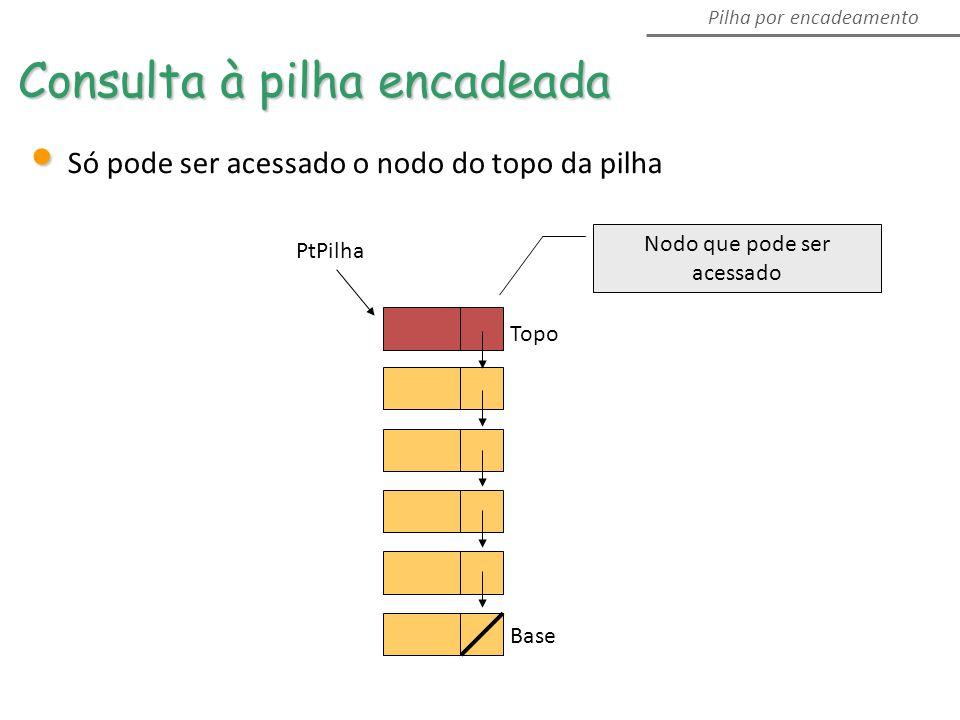 Consulta à pilha encadeada Pilha por encadeamento Só pode ser acessado o nodo do topo da pilha Topo PtPilha Base Nodo que pode ser acessado
