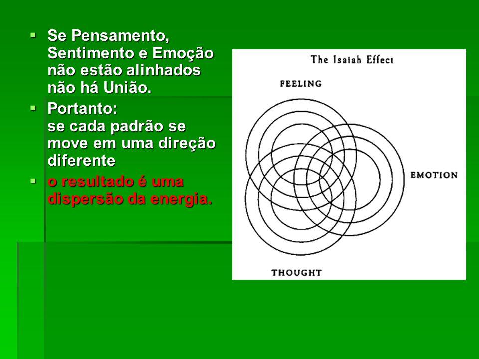  Se Pensamento, Sentimento e Emoção não estão alinhados não há União.  Portanto: se cada padrão se move em uma direção diferente  o resultado é uma