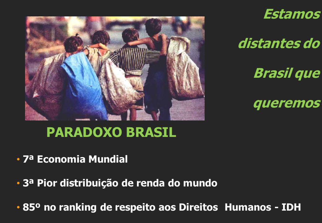 Estamos distantes do Brasil que queremos PARADOXO BRASIL 7ª Economia Mundial 3ª Pior distribuição de renda do mundo 85º no ranking de respeito aos Dir
