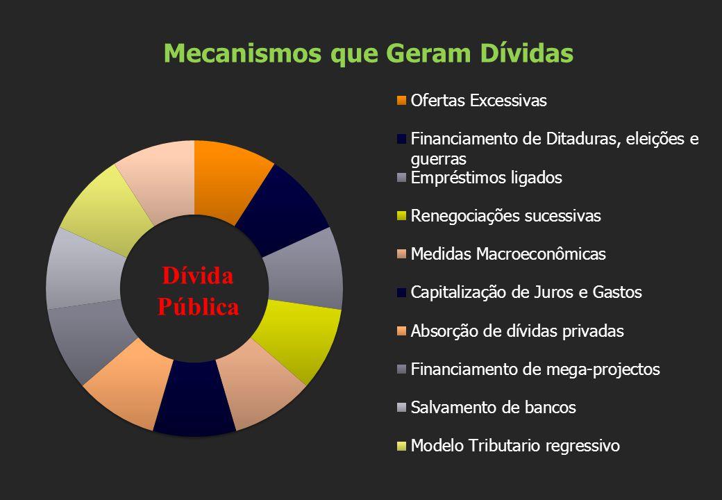 Sistema da Dívida Ao invés de aportar recursos, a Dívida Pública passa a ser um meio de retirar recursos de forma crescente e contínua.