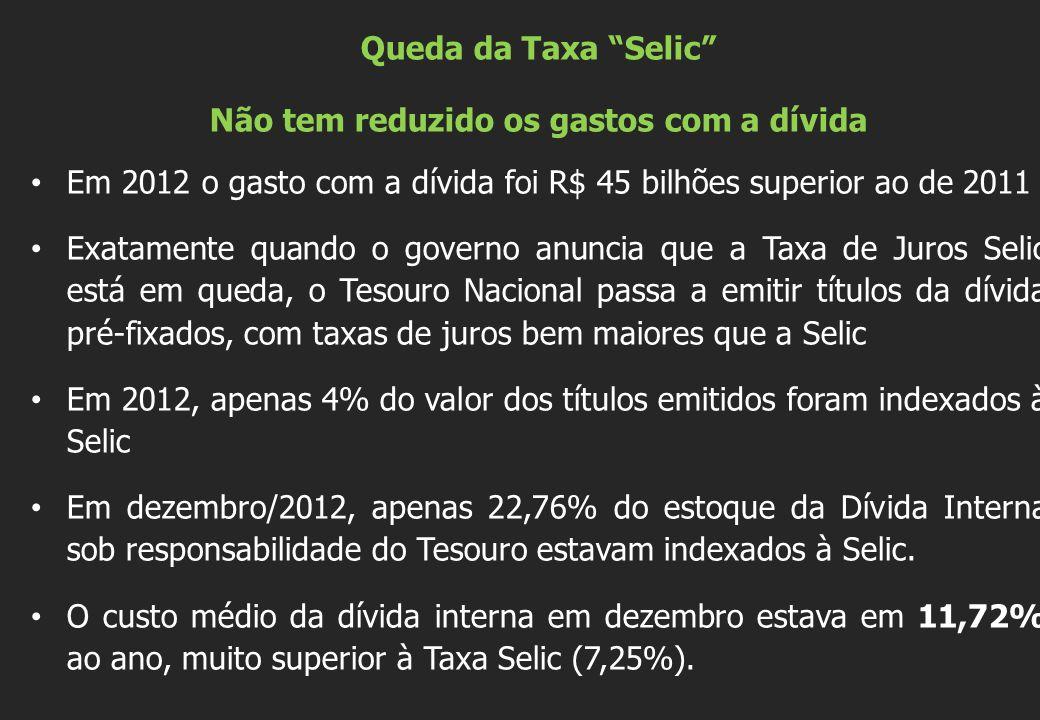 """Queda da Taxa """"Selic"""" Não tem reduzido os gastos com a dívida Em 2012 o gasto com a dívida foi R$ 45 bilhões superior ao de 2011 Exatamente quando o g"""