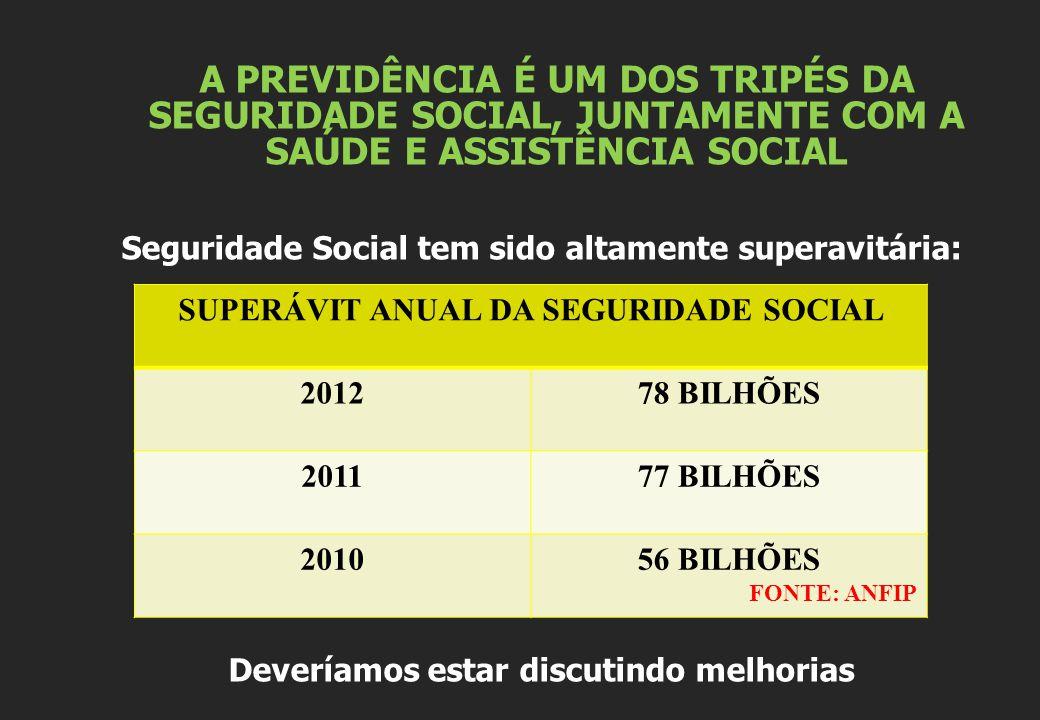 A PREVIDÊNCIA É UM DOS TRIPÉS DA SEGURIDADE SOCIAL, JUNTAMENTE COM A SAÚDE E ASSISTÊNCIA SOCIAL Seguridade Social tem sido altamente superavitária: De