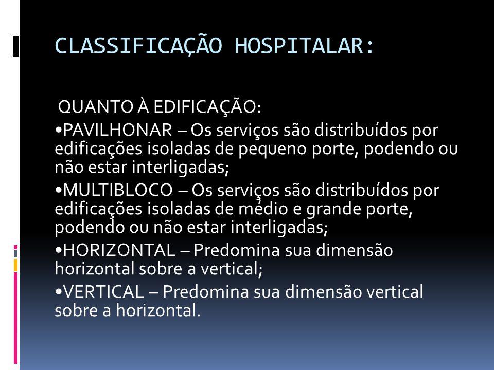 CLASSIFICAÇÃO HOSPITALAR: QUANTO À EDIFICAÇÃO: PAVILHONAR – Os serviços são distribuídos por edificações isoladas de pequeno porte, podendo ou não est