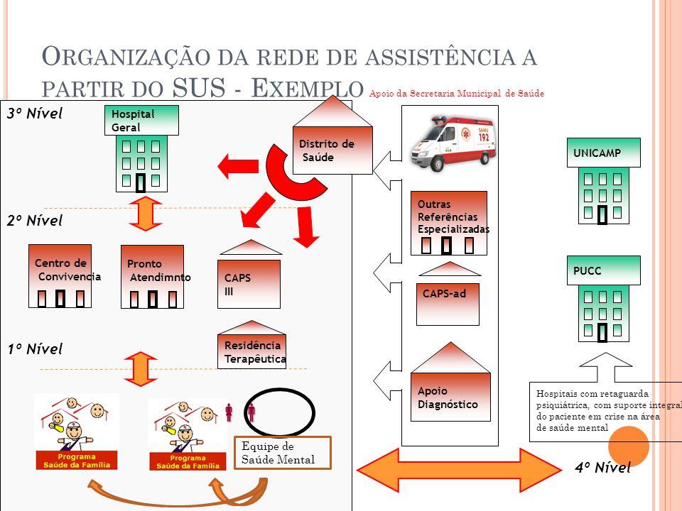 O RGANIZAÇÃO DA REDE DE ASSISTÊNCIA A PARTIR DO SUS - E XEMPLO 3º Nível Hospital Geral Distrito de Saúde CAPS III Centro de Convivencia 2º Nível 1º Ní