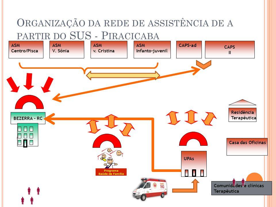O RGANIZAÇÃO DA REDE DE ASSISTÊNCIA DE A PARTIR DO SUS - P IRACICABA CAPS II Residência Terapêutica Residência Terapêutica CAPS-ad UPAs   ASM v. C