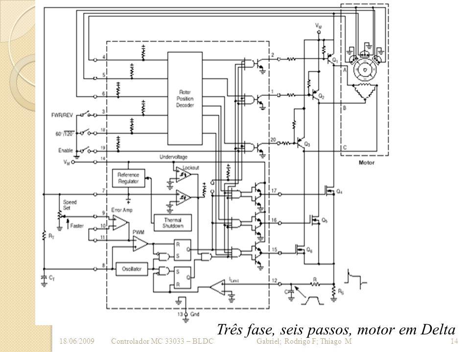 Três fase, seis passos, motor em Delta Controlador MC 33033 – BLDC Gabriel; Rodrigo F; Thiago M18/06/200914