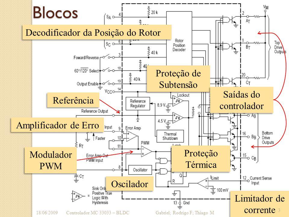 Blocos Decodificador da Posição do Rotor Amplificador de Erro Oscilador Modulador PWM Limitador de corrente Proteção de Subtensão Referência Saídas do