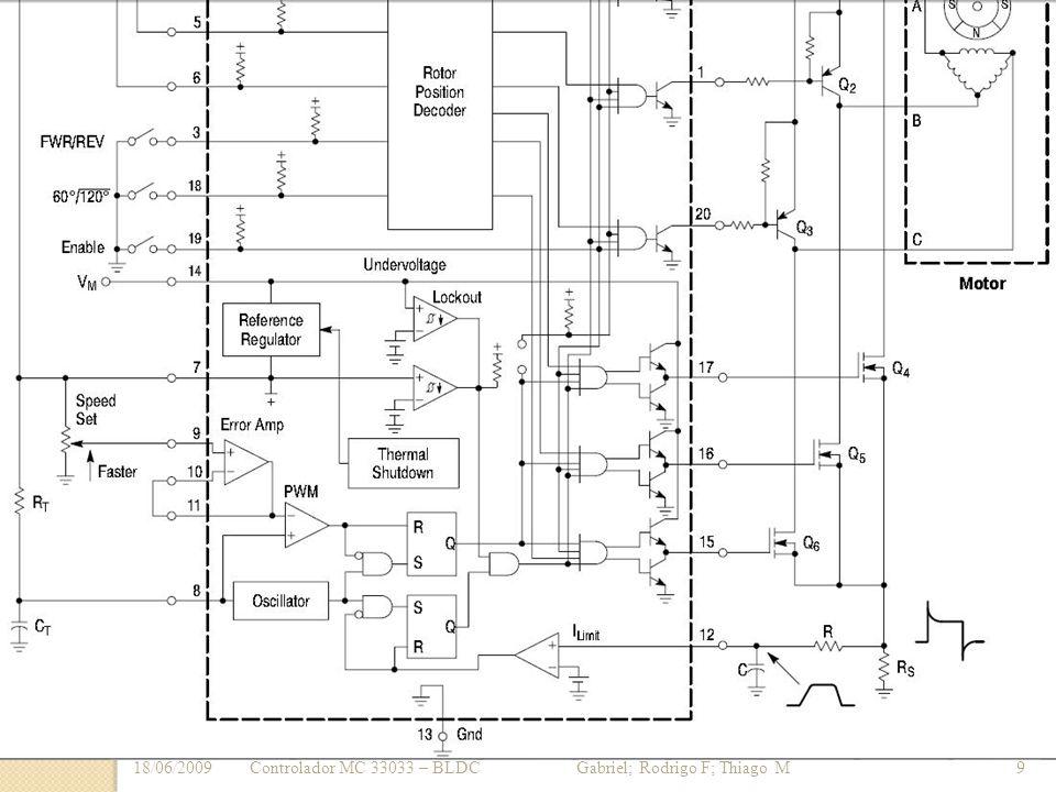 18/06/20099Controlador MC 33033 – BLDC Gabriel; Rodrigo F; Thiago M