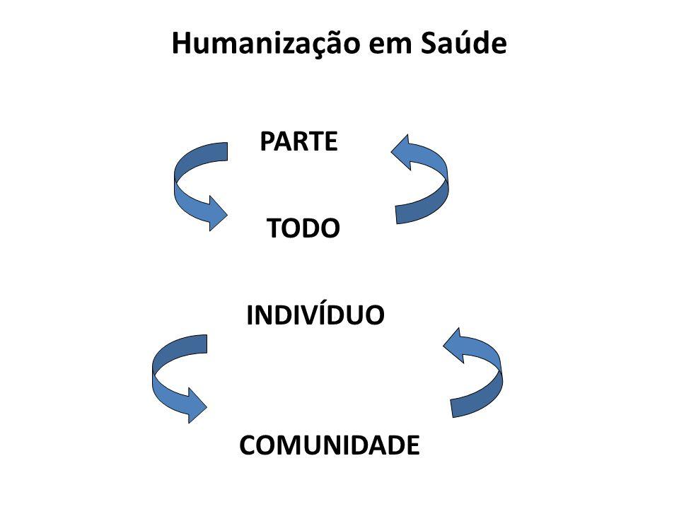 Humanização em Saúde PARTE TODO INDIVÍDUO COMUNIDADE