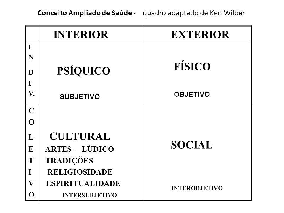 Conceito Ampliado de Saúde - quadro adaptado de Ken Wilber INTERIOR I N D PSÍQUICO I.