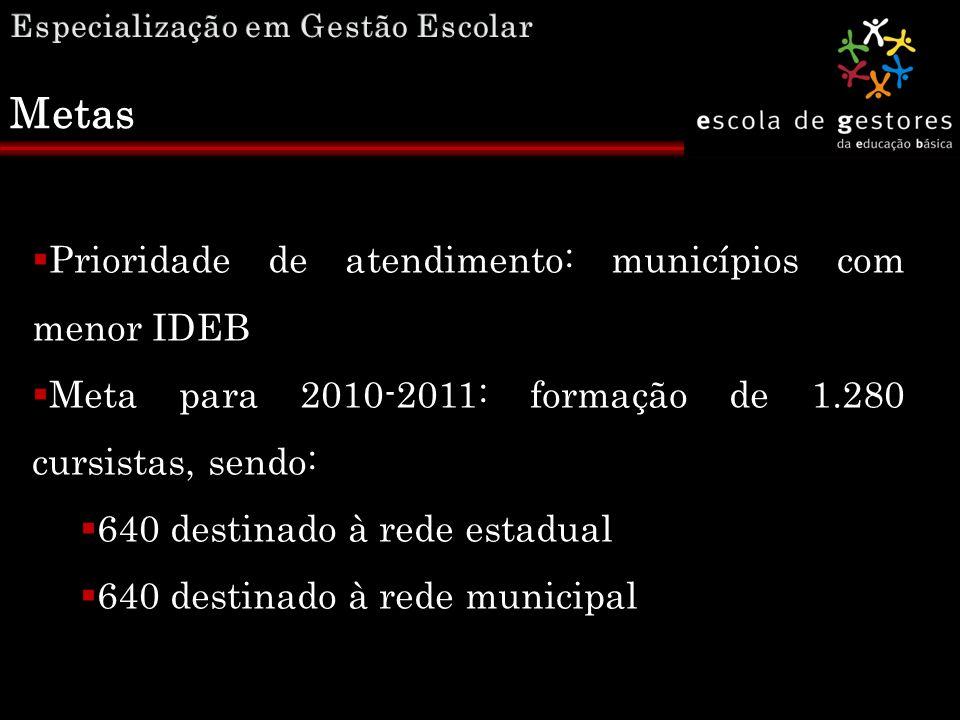  Prioridade de atendimento: municípios com menor IDEB  Meta para 2010-2011: formação de 1.280 cursistas, sendo:  640 destinado à rede estadual  64