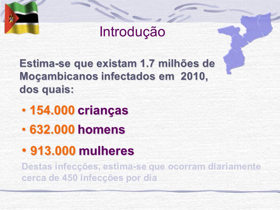Introdução Estima-se que existam 1.7 milhões de Moçambicanos infectados em 2010, dos quais: 154.000 crianças 154.000 crianças 632.000 homens 632.000 homens 913.000 mulheres 913.000 mulheres Destas infecções, estima-se que ocorram diariamente cerca de 450 infecções por dia