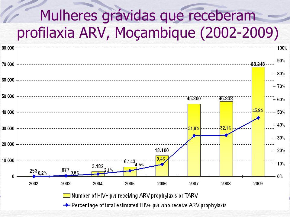Mulheres grávidas que receberam profilaxia ARV, Moçambique (2002-2009)