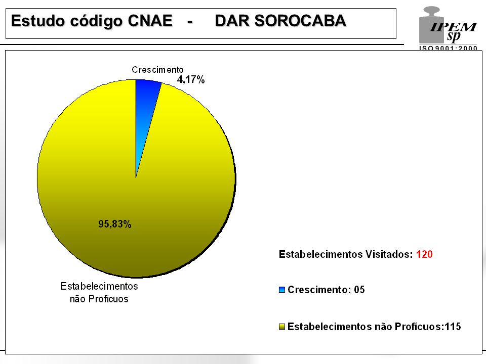 Estudo código CNAE - DAR SOROCABA