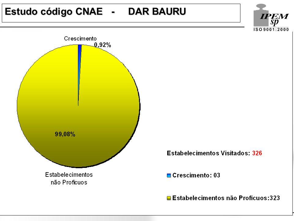 Estudo código CNAE - DAR BAURU