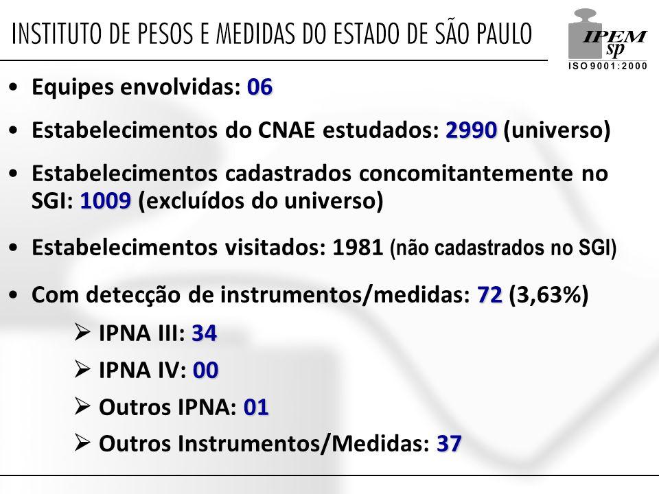 06Equipes envolvidas: 06 2990Estabelecimentos do CNAE estudados: 2990 (universo) 1009Estabelecimentos cadastrados concomitantemente no SGI: 1009 (excluídos do universo) Estabelecimentos visitados: 1981 (não cadastrados no SGI) 72Com detecção de instrumentos/medidas: 72 (3,63%) 34  IPNA III: 34 00  IPNA IV: 00 01  Outros IPNA: 01 37  Outros Instrumentos/Medidas: 37
