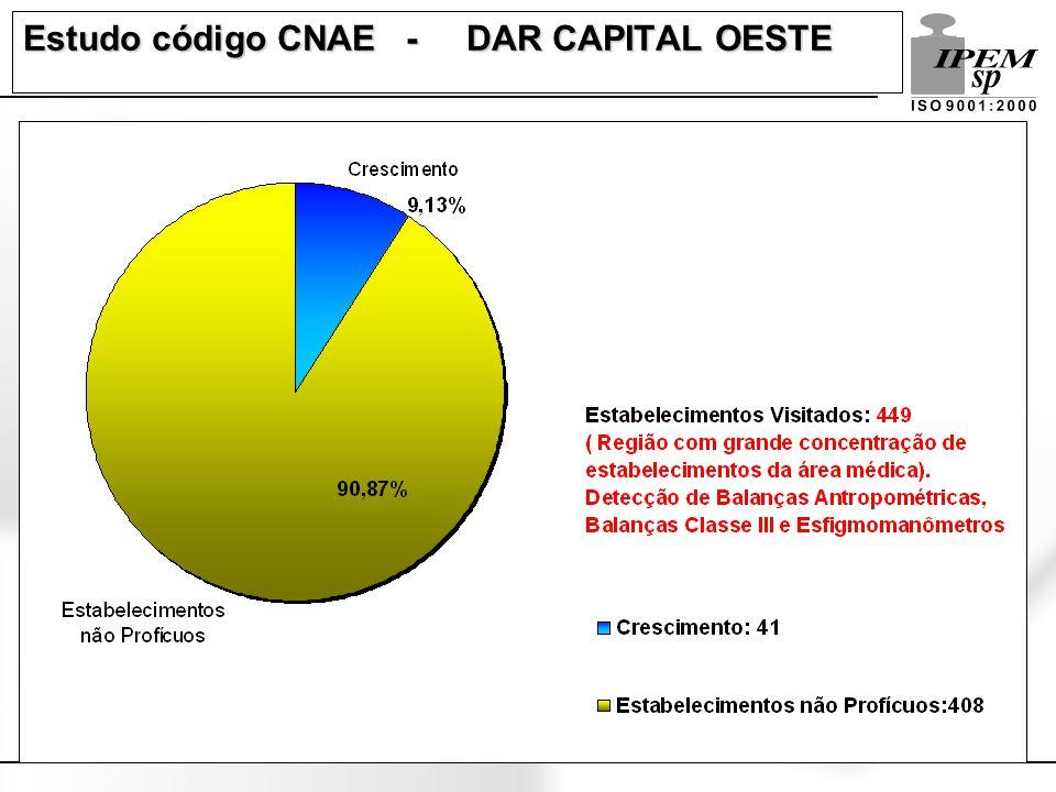 Estudo código CNAE - DAR PRESIDENTE PRUDENTE