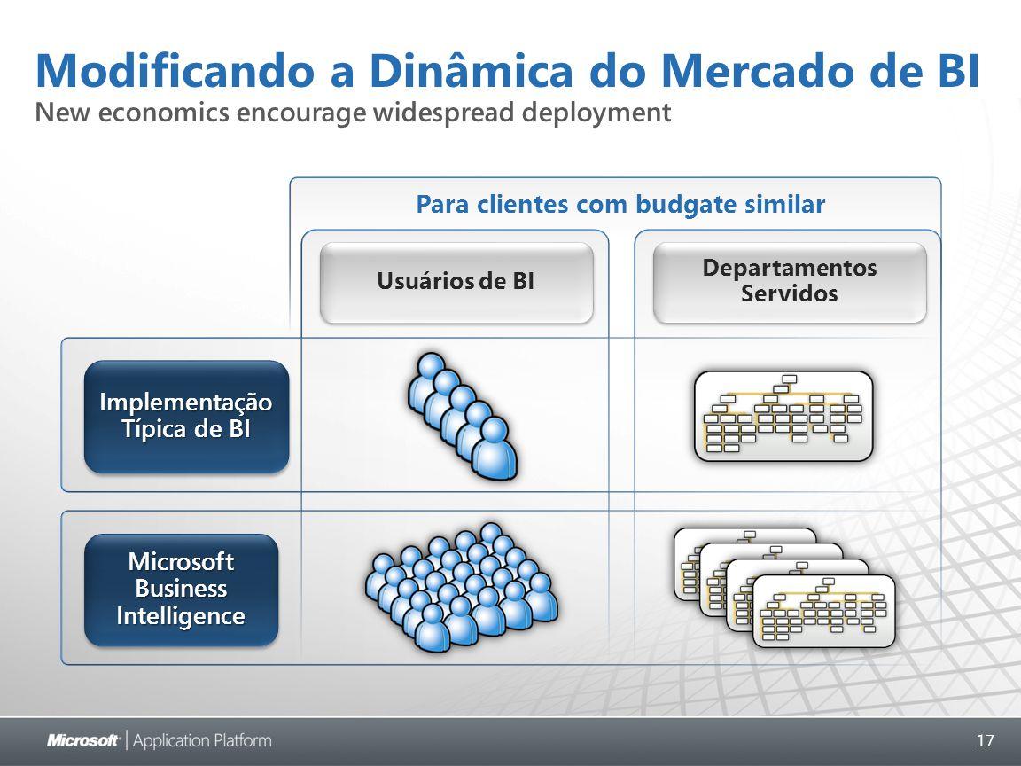 17 Modificando a Dinâmica do Mercado de BI New economics encourage widespread deployment Implementação Típica de BI Microsoft Business Intelligence Usuários de BI Departamentos Servidos Para clientes com budgate similar