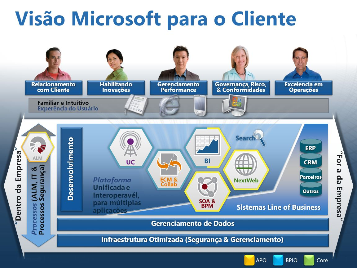 3 Familiar e Intuitivo Experência do Usuário Governança, Risco, & Conformidades Excelencia em Operações Habilitando Inovações Relacionamento com Cliente Gerenciamento Performance Processos (ALM, IT & Processos Segurança) Infraestrutura Otimizada (Segurança & Gerenciamento) Sistemas Line of Business Gerenciamento de Dados DesenvolvimentoDesenvolvimento Dentro da Empresa For a da Empresa Plataforma Unificada e Interoperavél, para múltiplas aplicações Visão Microsoft para o Cliente APOBPIOCore