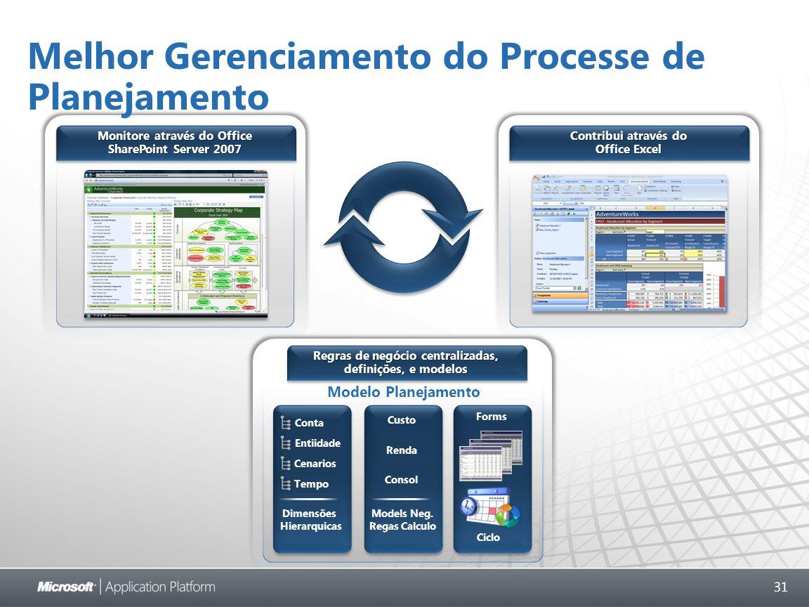 31 Modelo Planejamento Conta Entiidade Cenarios Tempo Dimensões Hierarquicas Forms Ciclo Models Neg.