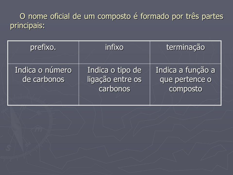 O nome oficial de um composto é formado por três partes principais: prefixo.infixoterminação Indica o número de carbonos Indica o tipo de ligação entr
