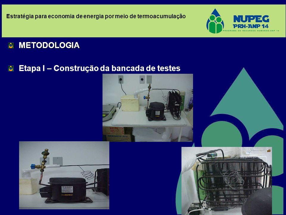 METODOLOGIA Etapa I – Construção da bancada de testes Estratégia para economia de energia por meio de termoacumulação