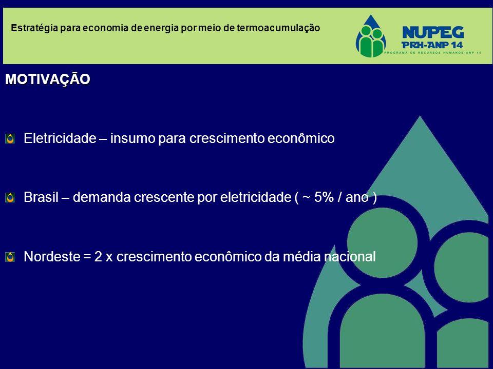 Estratégia para economia de energia por meio de termoacumulação MOTIVAÇÃO Eletricidade – insumo para crescimento econômico Brasil – demanda crescente por eletricidade ( ~ 5% / ano ) Nordeste = 2 x crescimento econômico da média nacional