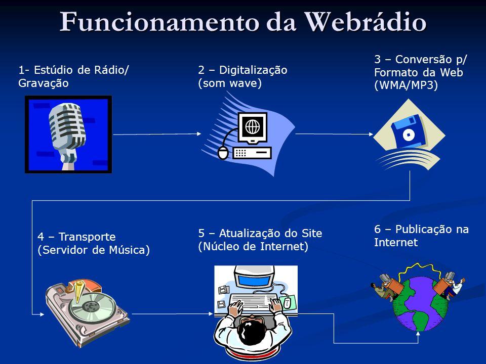 Funcionamento da Webrádio 1- Estúdio de Rádio/ Gravação 2 – Digitalização (som wave) 3 – Conversão p/ Formato da Web (WMA/MP3) 4 – Transporte (Servidor de Música) 5 – Atualização do Site (Núcleo de Internet) 6 – Publicação na Internet