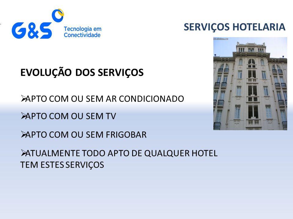 SERVIÇOS HOTELARIA EVOLUÇÃO DOS SERVIÇOS  APTO COM OU SEM AR CONDICIONADO  APTO COM OU SEM TV  APTO COM OU SEM FRIGOBAR  ATUALMENTE TODO APTO DE QUALQUER HOTEL TEM ESTES SERVIÇOS