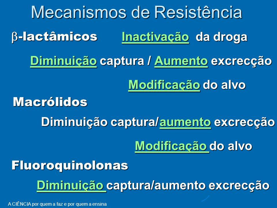 A CIÊNCIA por quem a faz e por quem a ensina Mecanismos de Resistência InactivaçãoInactivação da droga Inactivação DiminuiçãoDiminuição captura / Diminuição ModificaçãoModificação do alvo Modificação  -lactâmicos  -lactâmicos Macrólidos Fluoroquinolonas Diminuição captura/ Modificação Modificação do alvo Modificação Diminuição Diminuição captura/aumento excrecção Diminuição AumentoAumento excrecção Aumento aumentoaumento excrecção aumento