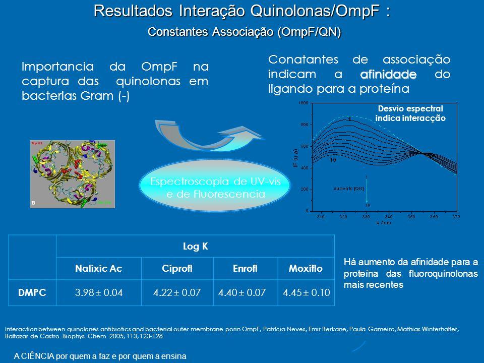A CIÊNCIA por quem a faz e por quem a ensina Resultados Interação Quinolonas/OmpF : Constantes Associação (OmpF/QN) Importancia da OmpF na captura das quinolonas em bacterias Gram (-) afinidade Conatantes de associação indicam a afinidade do ligando para a proteína Espectroscopia de UV-vis e de Fluorescencia Desvio espectral indica interacção Log K Nalixic AcCiproflEnroflMoxiflo DMPC 3.98 ± 0.044.22 ± 0.074.40 ± 0.074.45 ± 0.10 Há aumento da afinidade para a proteína das fluoroquinolonas mais recentes Interaction between quinolones antibiotics and bacterial outer membrane porin OmpF, Patrícia Neves, Emir Berkane, Paula Gameiro, Mathias Winterhalter, Baltazar de Castro.