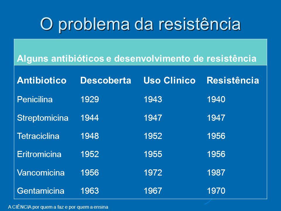 O problema da resistência Alguns antibióticos e desenvolvimento de resistência AntibioticoDescobertaUso ClinicoResistência Penicilina192919431940 Streptomicina19441947 Tetraciclina194819521956 Eritromicina195219551956 Vancomicina195619721987 Gentamicina196319671970