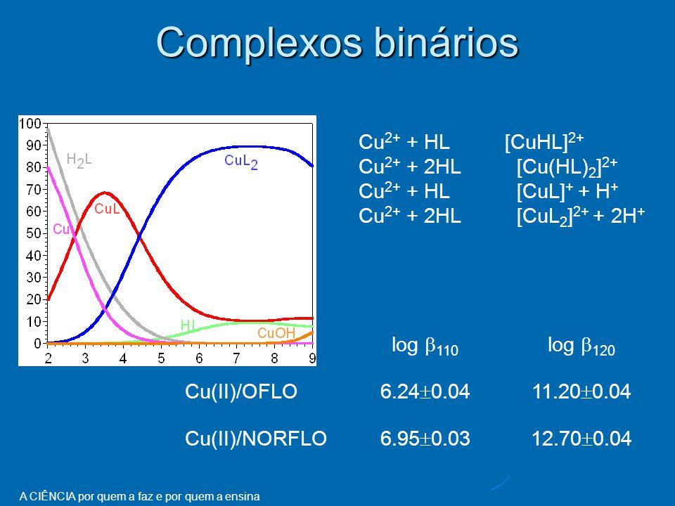 A CIÊNCIA por quem a faz e por quem a ensina log  110 log  120 Cu(II)/OFLO 6.24  0.0411.20  0.04 Cu(II)/NORFLO 6.95  0.0312.70  0.04 Complexos binários Cu 2+ + HL [CuHL] 2+ Cu 2+ + 2HL [Cu(HL) 2 ] 2+ Cu 2+ + HL [CuL] + + H + Cu 2+ + 2HL [CuL 2 ] 2+ + 2H +