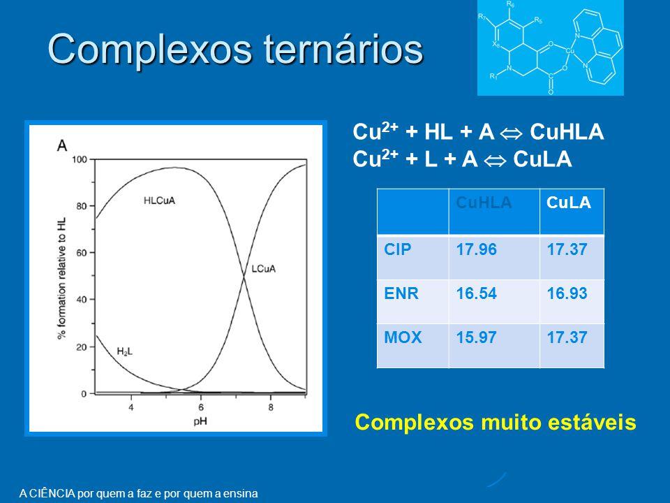 A CIÊNCIA por quem a faz e por quem a ensina Complexos ternários Cu 2+ + HL + A  CuHLA Cu 2+ + L + A  CuLA CuHLACuLA CIP17.9617.37 ENR16.5416.93 MOX15.9717.37 Complexos muito estáveis
